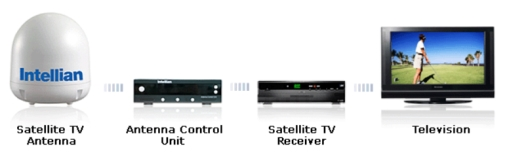i4 Antenna Configuration Diagram