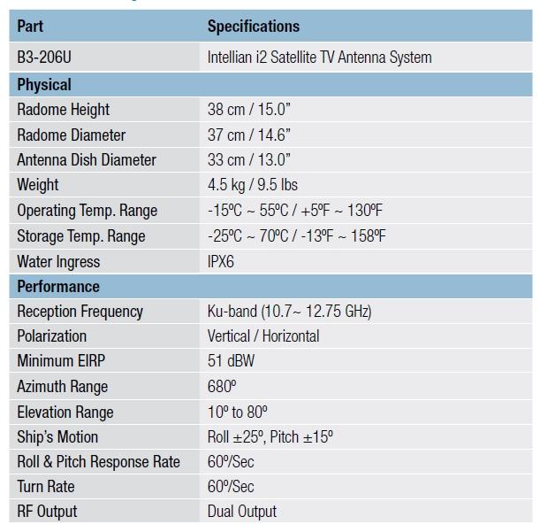i2 Antenna Specs